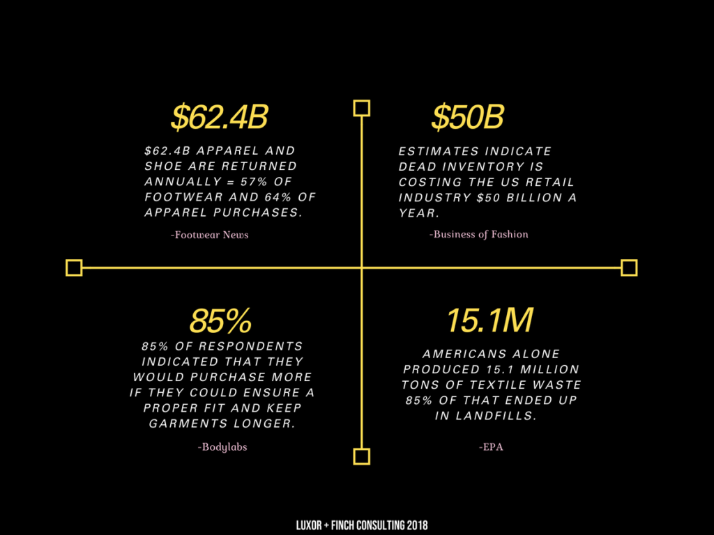 Luxor + Finch graphic detailing the high costs of fashion that doesn't fit, from landfill waste to lost revenue