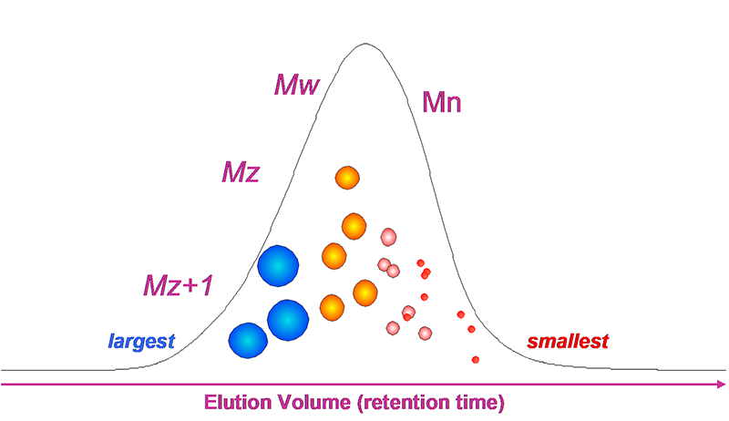 Elution Volume (retention time)
