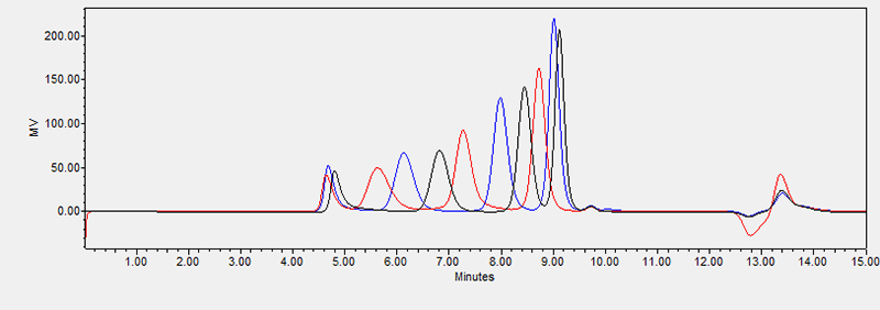 Three overlaid chromatograms of 12 PEO/PEG MW standards