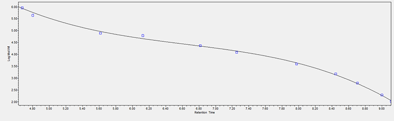 Calibration curve from the 12 MW standards