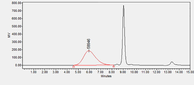 Chromatogram of a sample of poly(vinyl alcohol) analyzed using the above calibration curve and showing the M ̅_p.