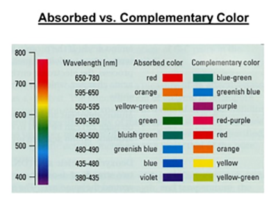 Diagram - Absorbed Versus Complementary Color