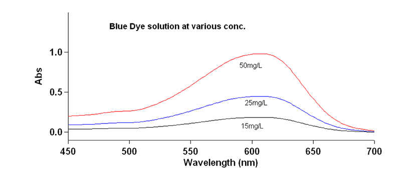 Chart - Blue Dye Solution at Various Concentrations
