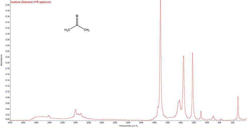 Chart - IR spectrum of Acetone